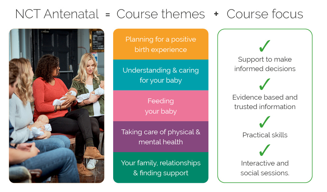 Image showing the themes and principles of an NCT Antenatal course